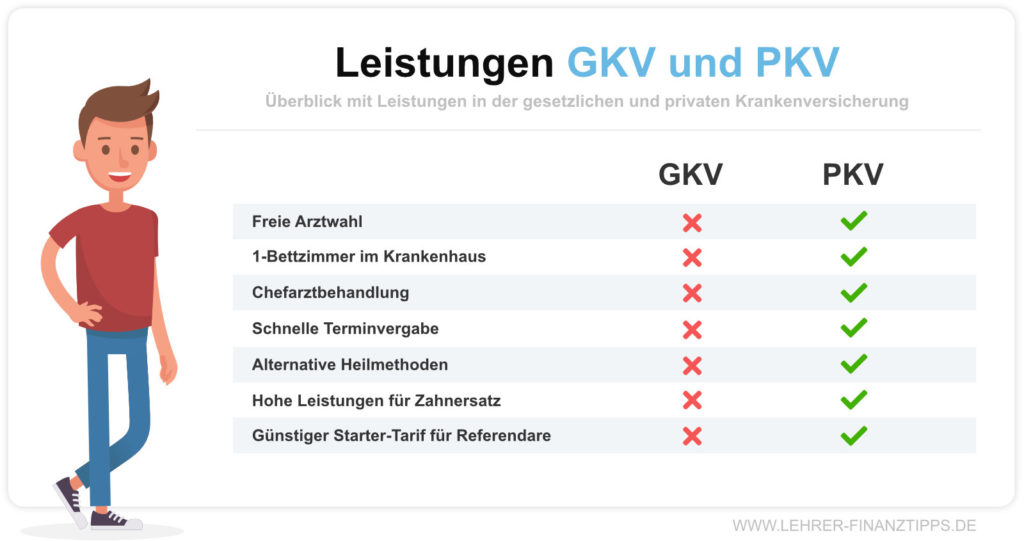 Krankenversicherung für Referendare: Leistungen GKV und PKV